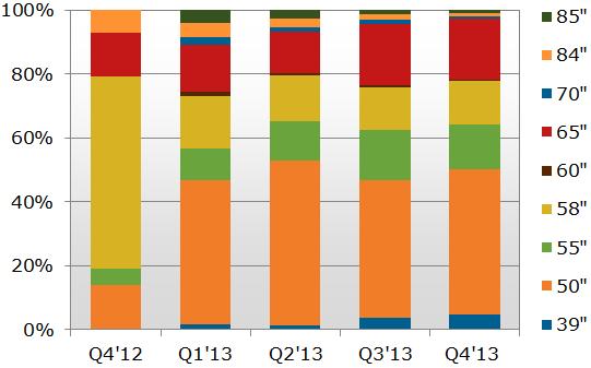 4K×2K LCD TV Panel Shipment Forecast by Size (Q4'12-Q4'13)