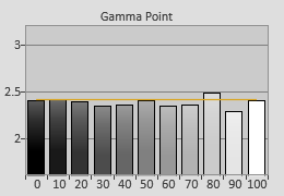 Post-calibrated Gamma tracking in [User1] mode