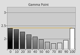 Pre-calibrated Gamma tracking in [User1] mode