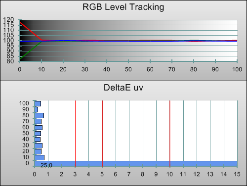 Post-calibration RGB Tracking in [BESTMODE] mode