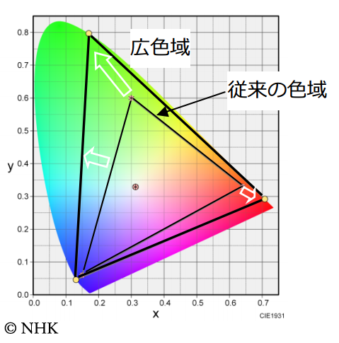 Ultra HD colour gamut