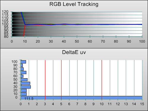 Post-calibration RGB Tracking in [ISF Expert1] mode