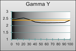 Gamma tracking in [ISF Expert1] mode