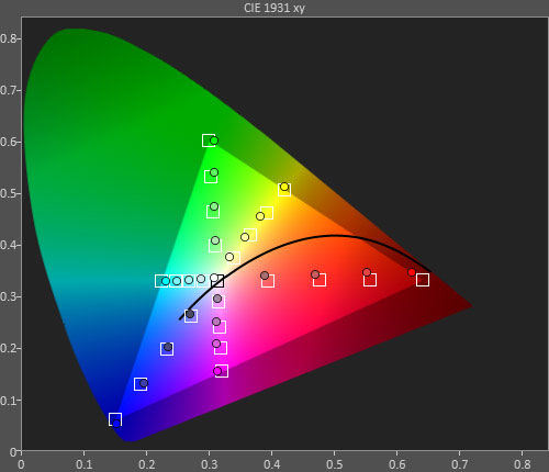Colour saturation tracking