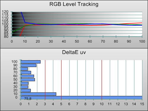 3D Post-calibration RGB Tracking in [ISF Expert1] mode