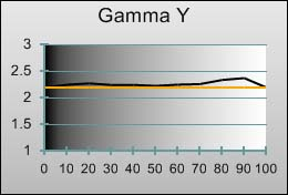 Gamma tracking in [ISF] mode after calibration