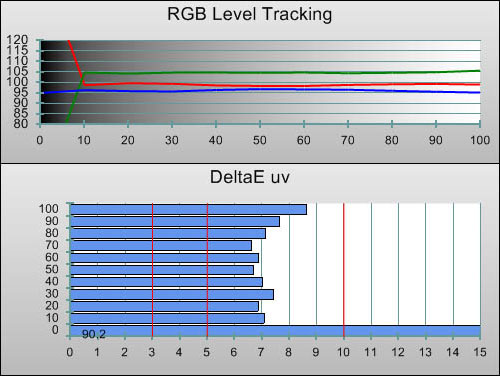 RGB Tracking in [ISF] mode