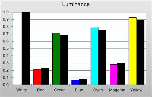 Post-calibration Luminance levels in [THX] mode