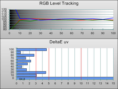 Post-calibration RGB Tracking in [THX] mode