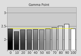 Pre-calibrated Gamma tracking in [True Cinema] mode