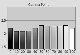 Post-calibrated Gamma tracking in [Professional1] mode