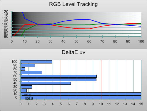 3D Post-calibration RGB Tracking in [Professional2] mode