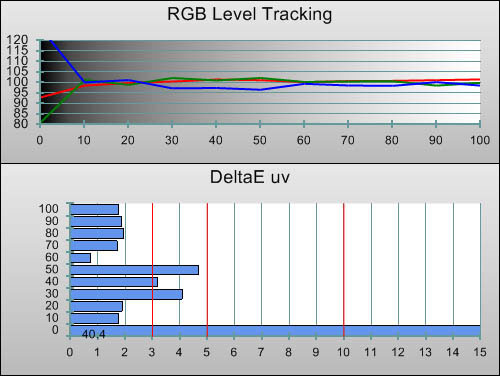 Post-calibration RGB Tracking in [Professional1] mode