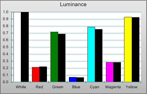 Post-calibration Luminance levels in [True Cinema] mode