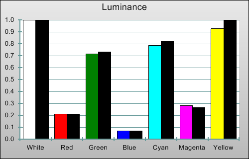 3D Post-calibration Luminance levels in [True Cinema] mode