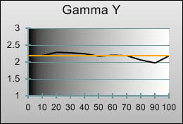 Gamma tracking in [Professional1] mode