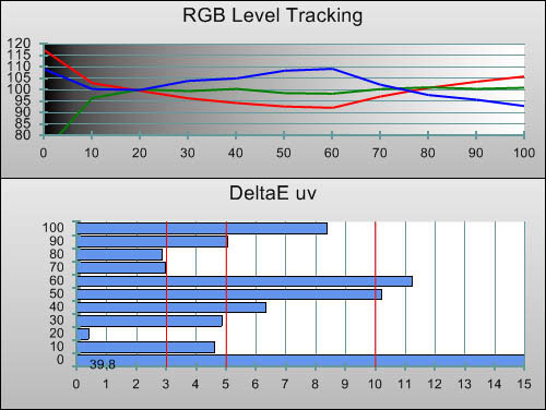 3D Post-calibration RGB Tracking in [Professional1] mode
