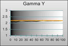3D Gamma tracking in [Professional1] mode