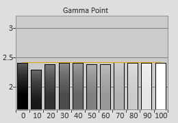 Post-calibrated Gamma tracking in [Custom] mode