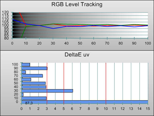 Post-calibration RGB Tracking in [True Cinema] mode