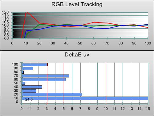 3D Post-calibration RGB Tracking in [True Cinema] mode