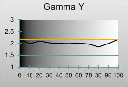 Gamma tracking in [THX] mode