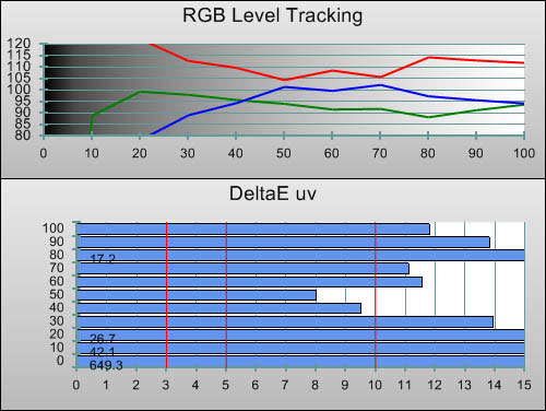 3D Pre-calibration RGB Tracking