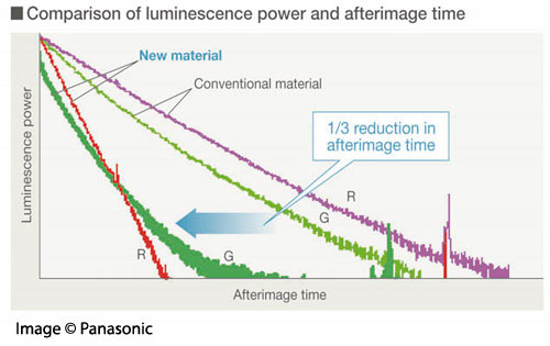 Comparison of luminescence power and afterimage time, image (c) Panasonic