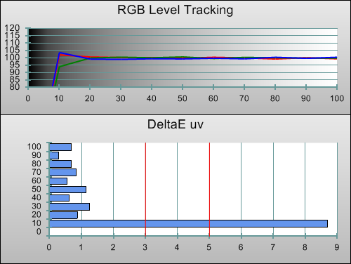 Post-calibration RGB tracking in 3D mode