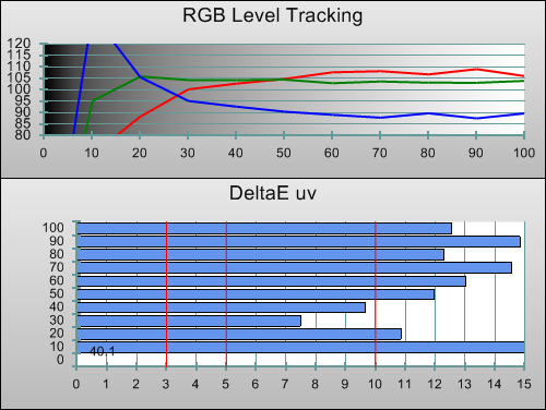 Pre-calibration RGB tracking in 3D mode
