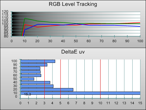 RGB tracking in [THX Cinema] mode