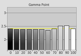 Post-calibrated Gamma tracking in [Professional] mode