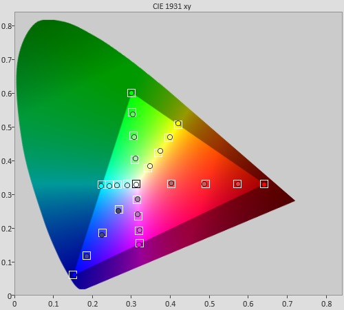 Post-calibration colour saturation tracking in [Professional] mode