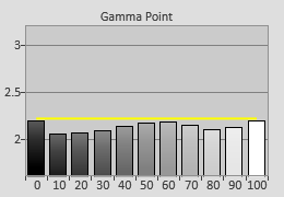 Pre-calibrated Gamma tracking in [Professional] mode