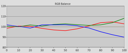 3D Post-calibration RGB Tracking