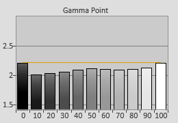 Pre-calibrated Gamma tracking in [ISF Night] mode