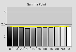 Post-calibrated Gamma tracking in [ISF Night] mode