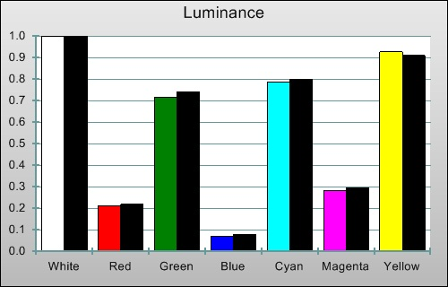 3D Post-calibration Luminance levels in [