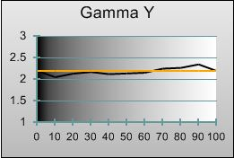 Gamma tracking in [''Standard'' Game Mode]