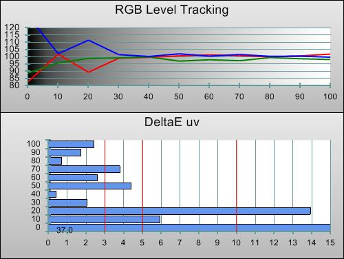 Post-calibration RGB Tracking in [