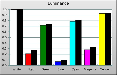 Pre-calibration Luminance levels in [