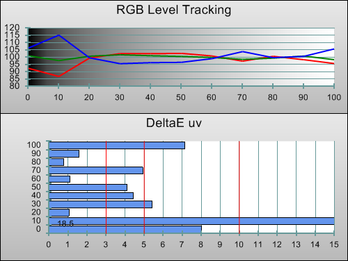 Post-calibration RGB Tracking in Game Mode