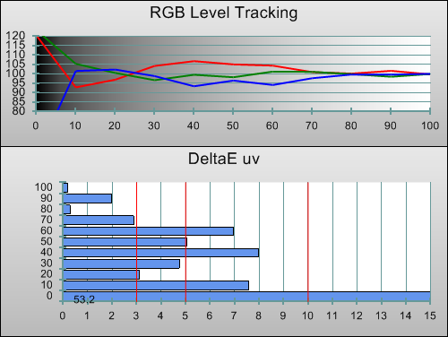 3D Post-calibration RGB Tracking in [Movie] mode