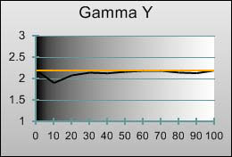 3D Gamma tracking in [Movie] mode