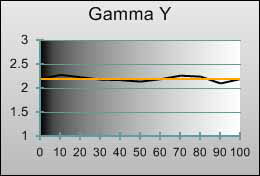 Gamma tracking in [Movie] mode