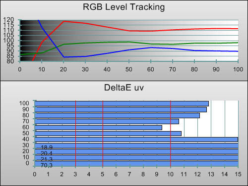 Pre-calibration RGB Tracking
