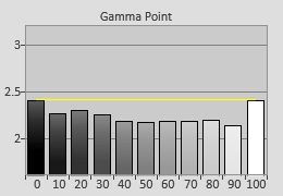 Pre-calibrated Gamma tracking in [Movie] mode