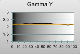 Gamma tracking in [Game] mode