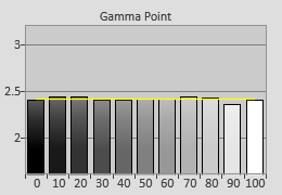 Post-calibrated Gamma tracking in [Cinema 1] mode