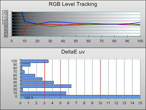 Post-calibration RGB Tracking in [Cinema] mode